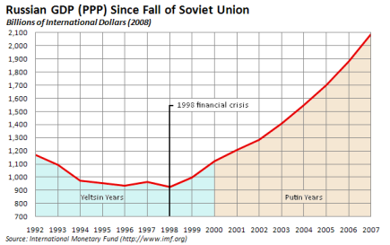 Russian_gdp