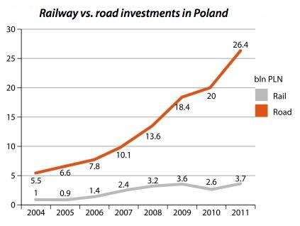 rail_v_road
